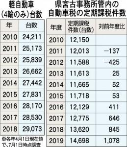 軽自動車台数・自動車税の定期課税件数