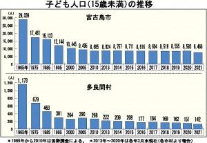 子ども人口の推移