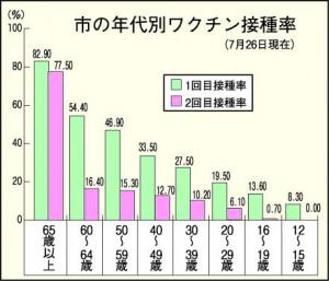 市の年代別ワクチン接種率(7月26日現在)