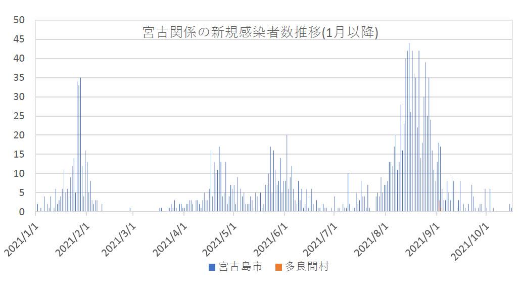 【速報】新型コロナ16日、宮古島市の新規感染は1人(速報値)